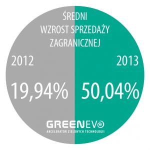 GreenEvo-wzrost-sprzedazy-zagranicznej
