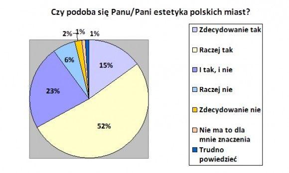 Jak-Polacy-ucza-sie-architektury